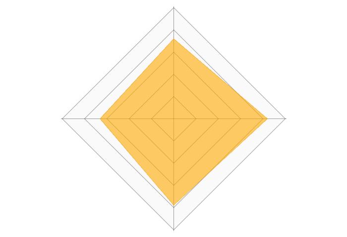 プレミアムウォーターのレーダーチャート