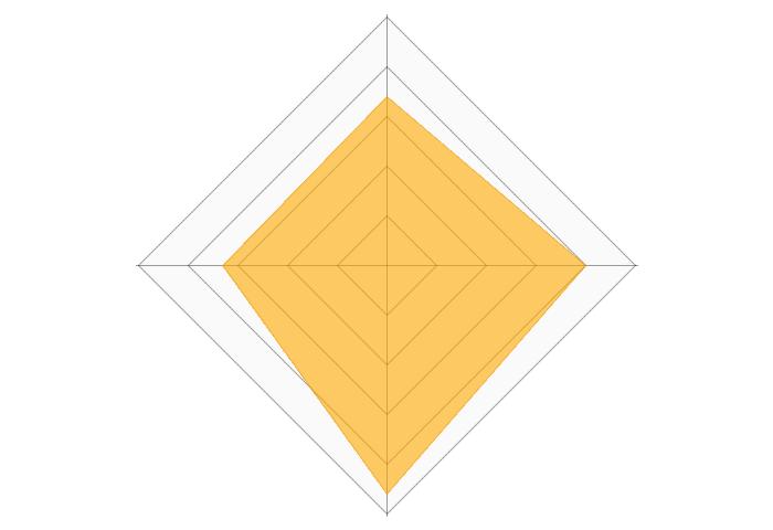 アクアクララのレーダーチャート