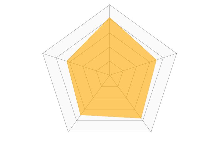 nuroモバイルのレーダーチャート