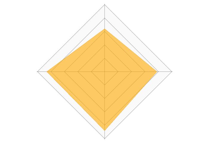 ヤムヤムヤムのレーダーチャート