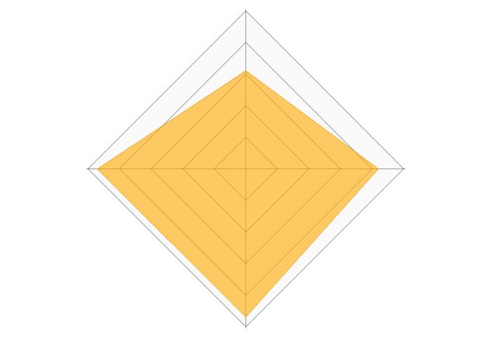 アカナドッグフードのレーダーチャート
