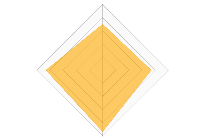 アカナキャットフードのレーダーチャート