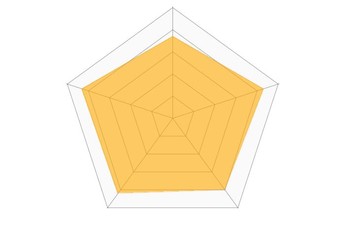 ベルメゾンネット 家具のレーダーチャート