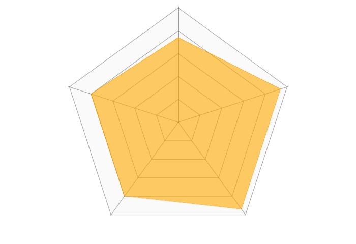 イデー(IDEE)のレーダーチャート