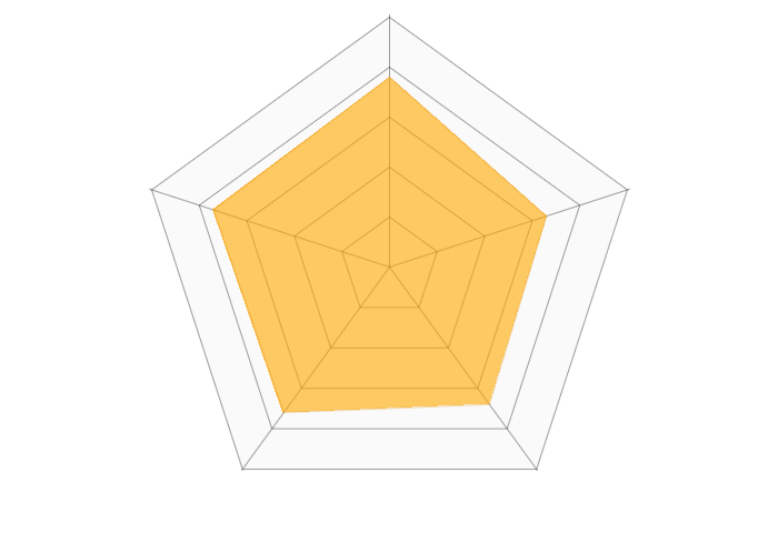 SHOPLIST(ショップリスト)のレーダーチャート