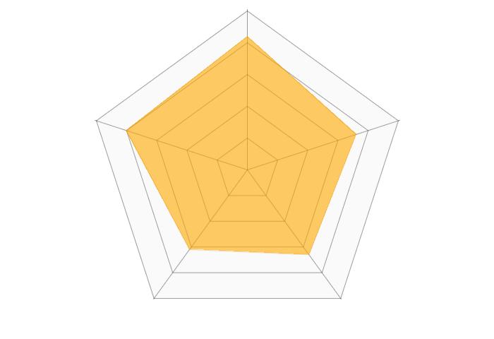 SONYUNARA(ソニョナラ)のレーダーチャート