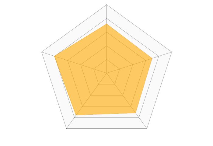 SUIT SELECT(スーツセレクト)のレーダーチャート