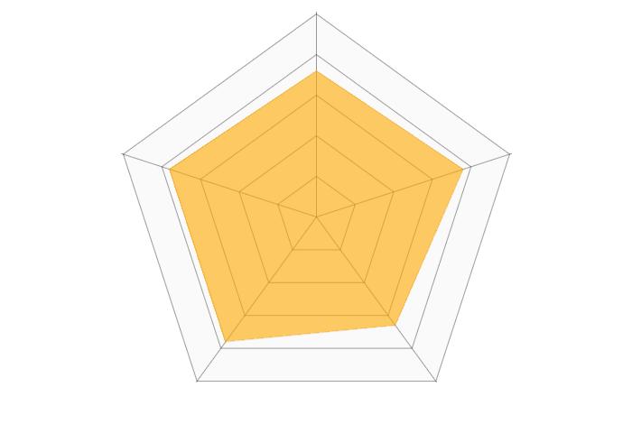 ebookjapanのレーダーチャート