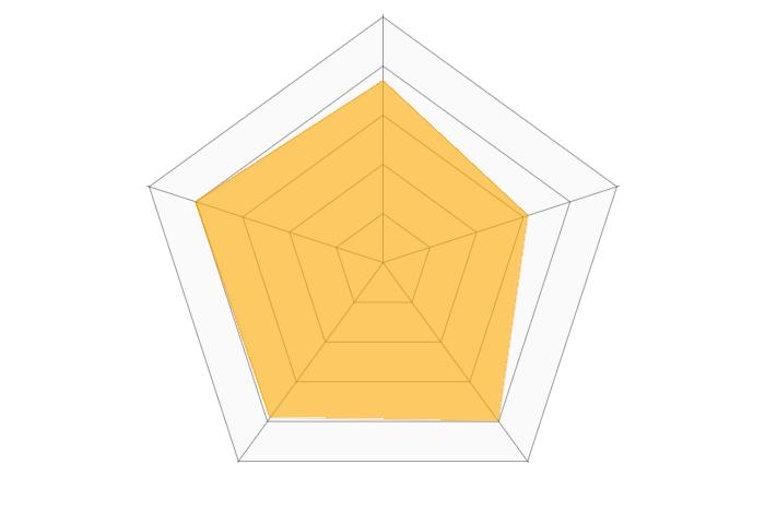 エアリズムマスク(ユニクロ)のレーダーチャート