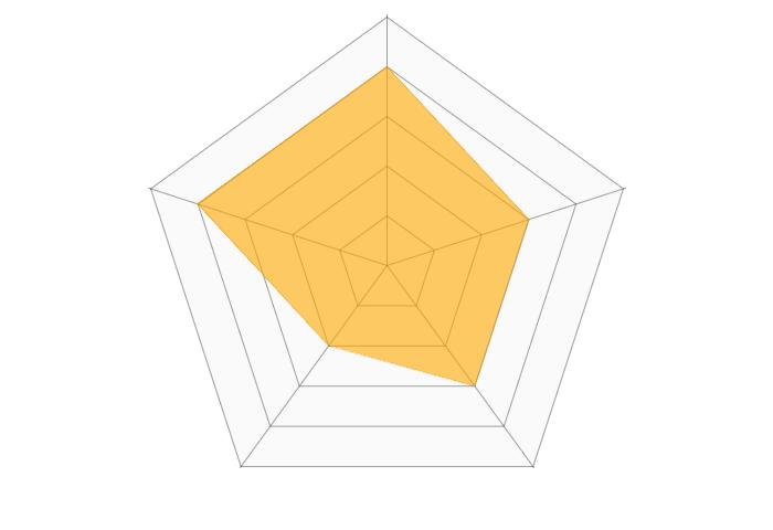 銀座ベレアージュクリニックのレーダーチャート