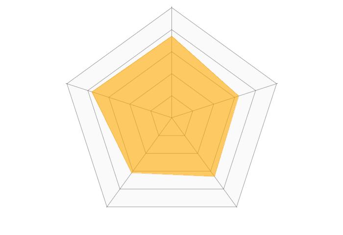 東京スター銀行(ネット銀行)のレーダーチャート