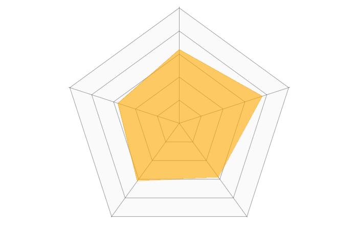 オーネット(O-net)のレーダーチャート
