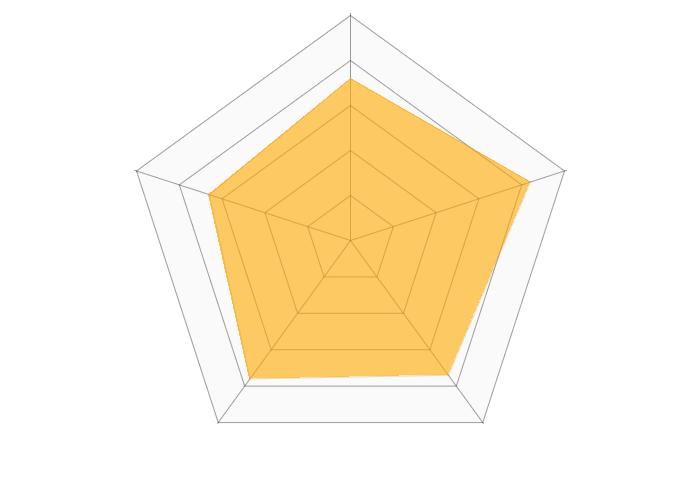 dカード ゴールドのレーダーチャート