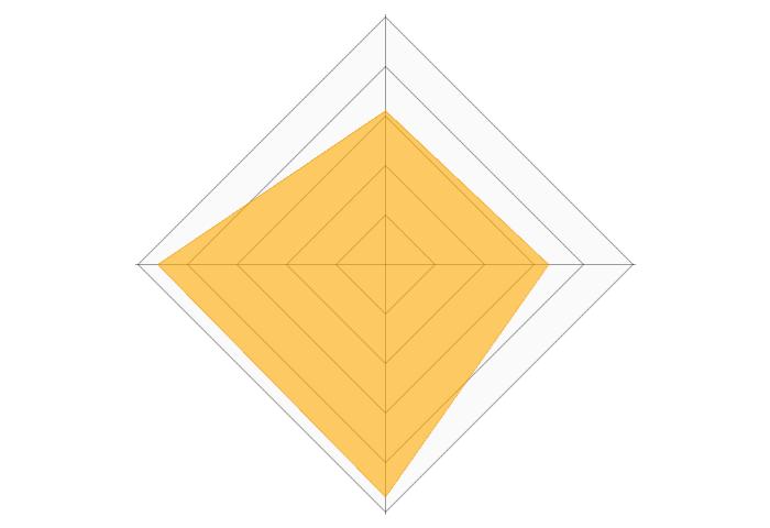 オリジンのレーダーチャート