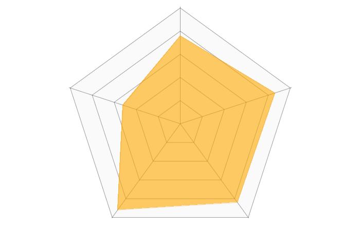 DAZNのレーダーチャート