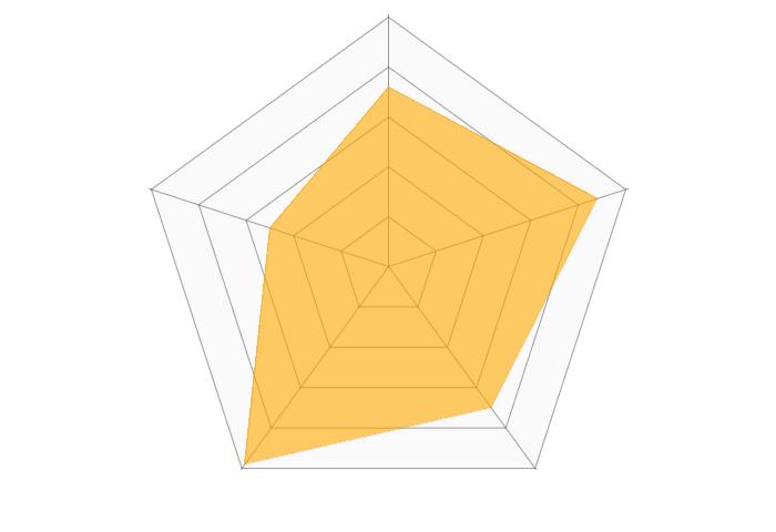 ABEMAプレミアムのレーダーチャート