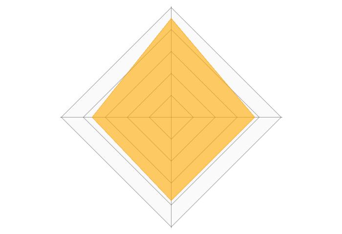 ロリポップのレーダーチャート