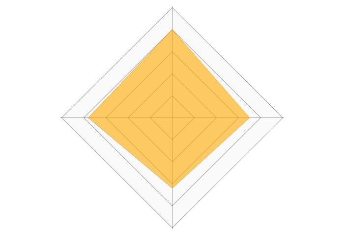 ラクサバのレーダーチャート