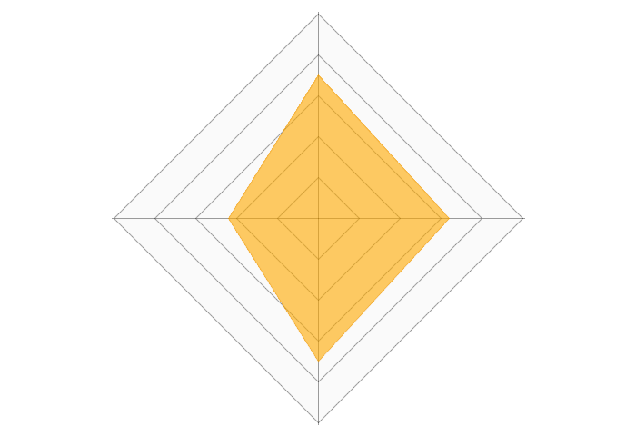 MUGEN(無限)サーバーのレーダーチャート