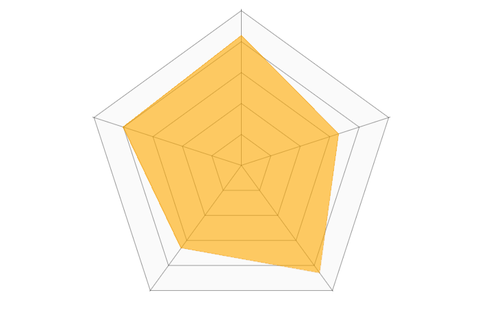 Zoom(web会議)のレーダーチャート