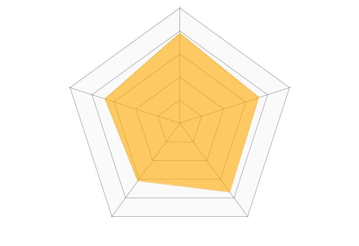 Slack(web会議)のレーダーチャート