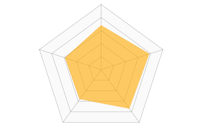 LiveOn(web会議システム)のレーダーチャート
