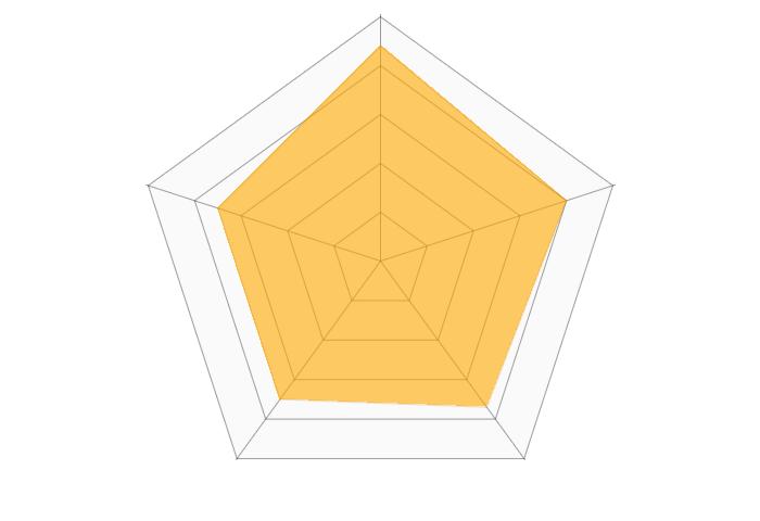 スマイティ(物件探しサイト)のレーダーチャート