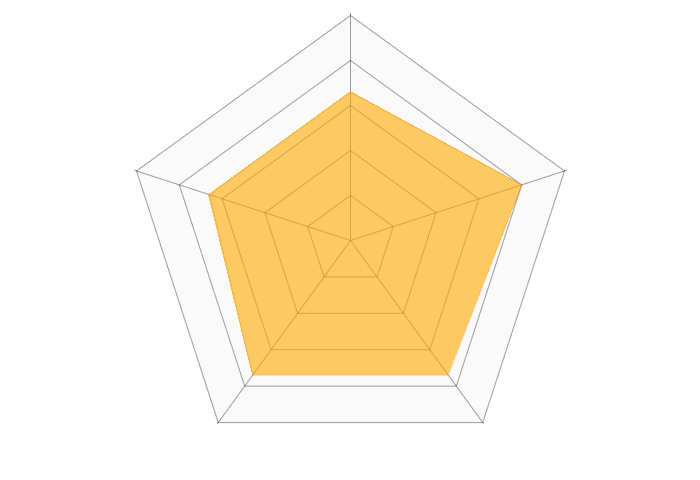 Codecademyのレーダーチャート