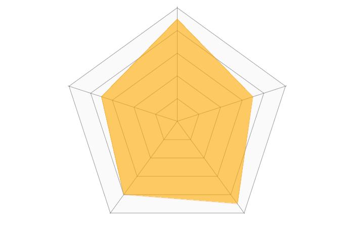 SKILLHUBのレーダーチャート