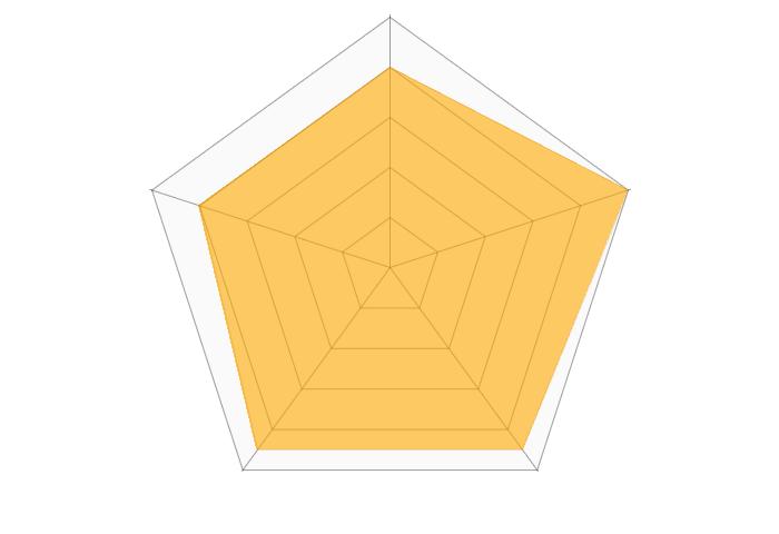 KXN(ケーバイエヌ)のレーダーチャート