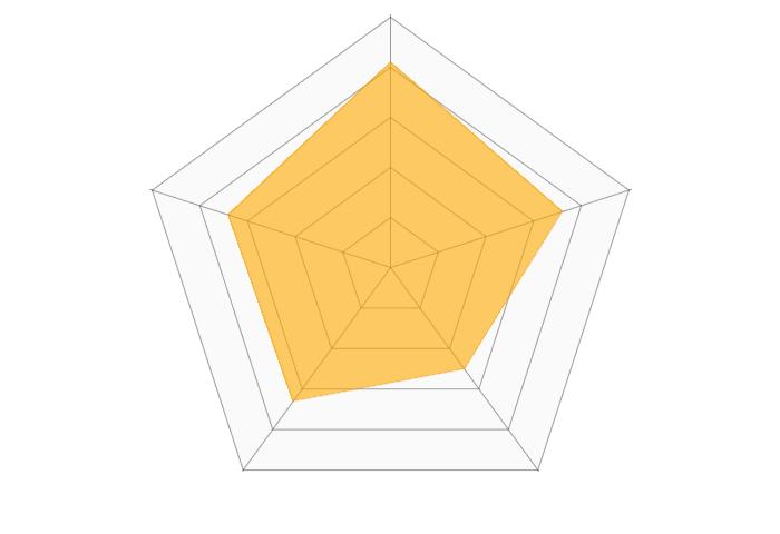 アメーバブログのレーダーチャート