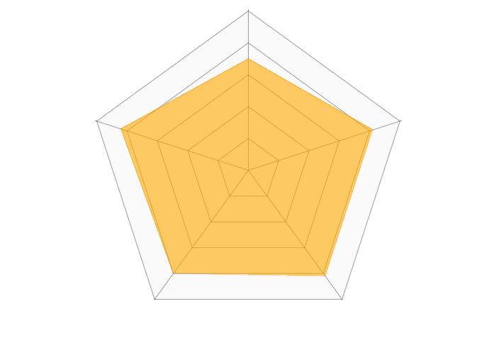 Oisix(オイシックス)のおせちのレーダーチャート