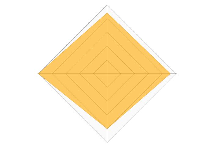 ハローベビープレミアムのレーダーチャート