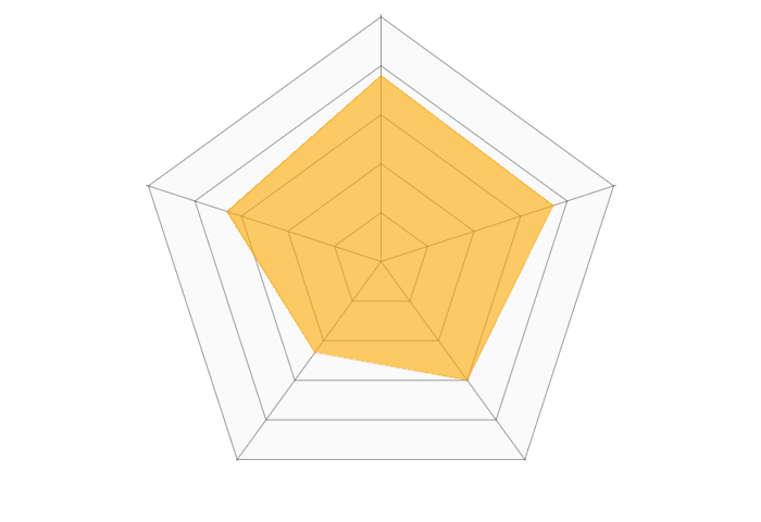 WEBデザイナーのレーダーチャート