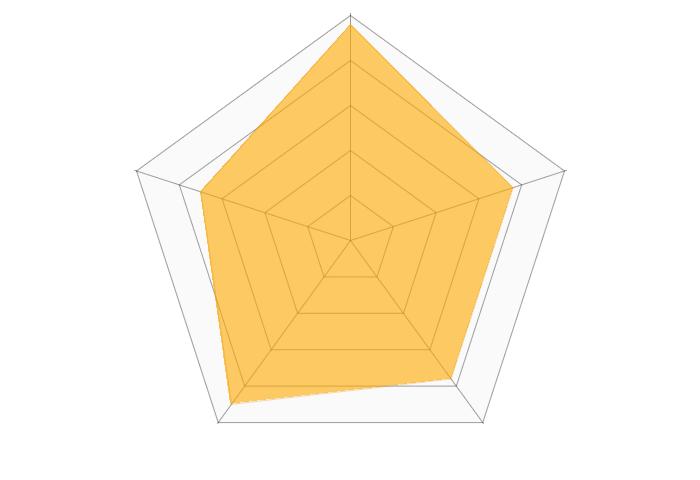 マヒトデザインのレーダーチャート