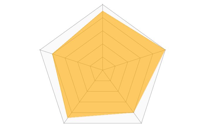 デザイン名刺.netのレーダーチャート