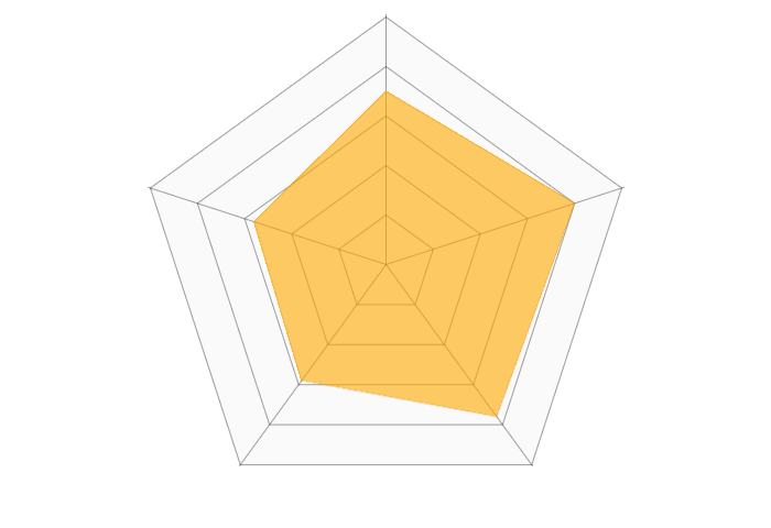 Zoom Webinarのレーダーチャート