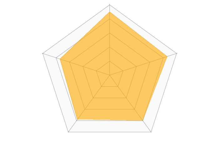 bitFlyer(ビットフライヤー)のレーダーチャート