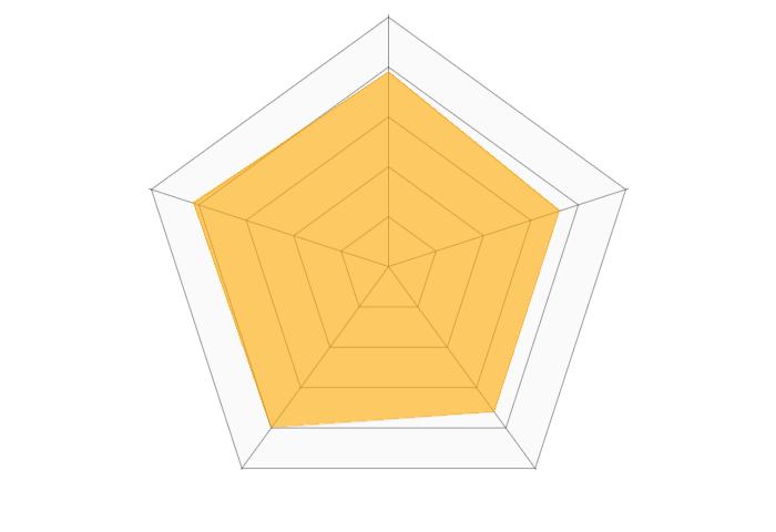 bitbank(ビットバンク)のレーダーチャート