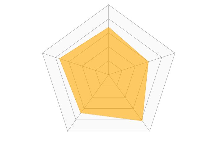 Ameba占い館のレーダーチャート