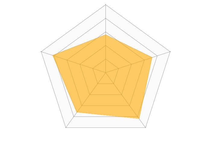 細木数子六星占術のレーダーチャート