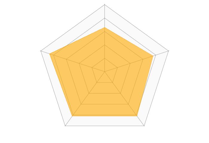 水晶玉子オリエンタル占星術のレーダーチャート