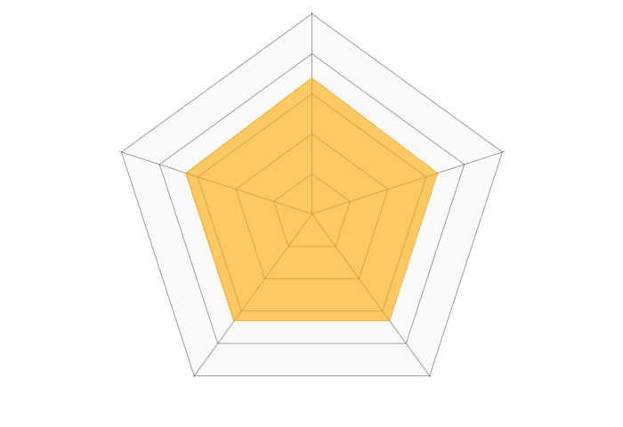 WEBGYMのレーダーチャート