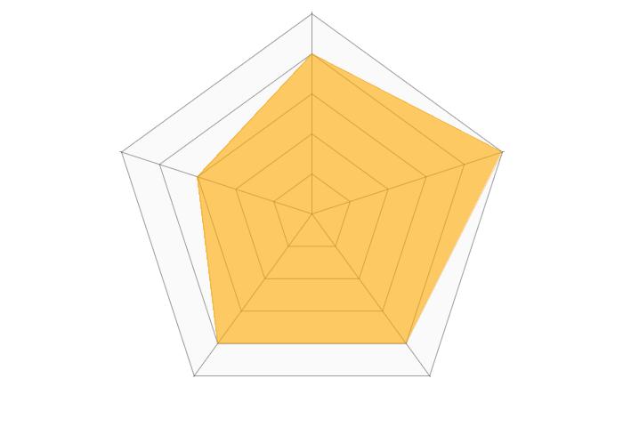 ユニバーサル建物管理(アスライフ)のレーダーチャート