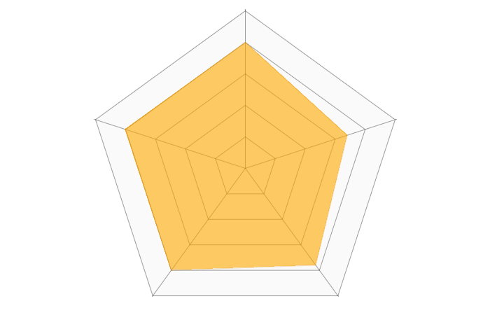 auカブコム証券(iDeCo)のレーダーチャート