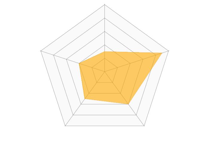 岡三オンライン証券(iDeCo)のレーダーチャート