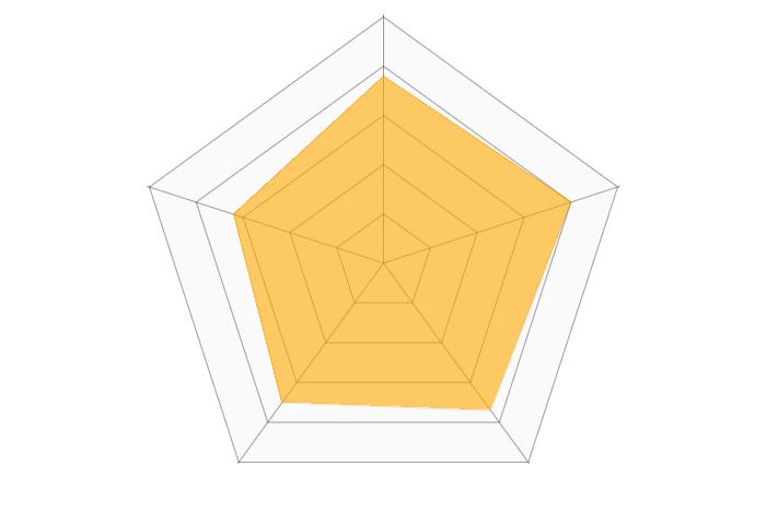 松井証券(iDeCo)のレーダーチャート