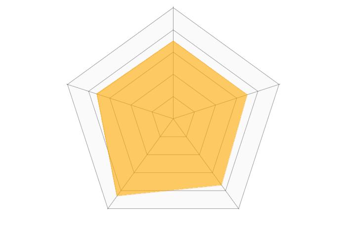 野村證券(iDeCo)のレーダーチャート