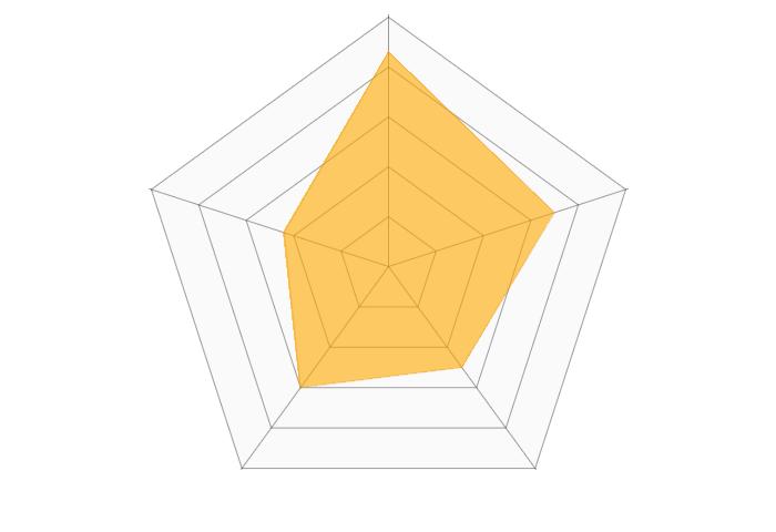 大和証券(iDeCo)のレーダーチャート