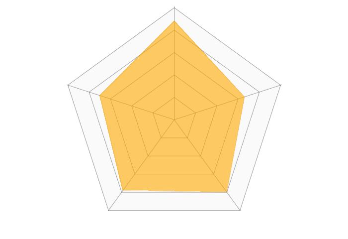 イオン銀行(iDeCo)のレーダーチャート